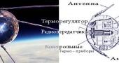 Первый искусственный «Спутник-1» планеты Земля