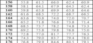 Таблица соотношения роста и веса. Идеальные параметры для женщины.