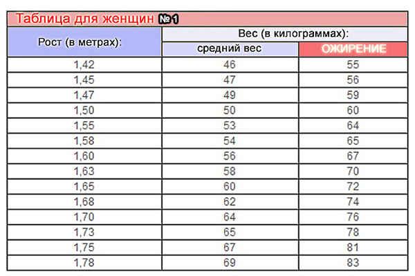 Таблица роста и веса