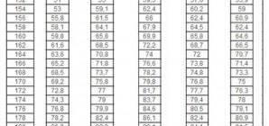 Таблица «Рост. Вес. Возраст.» для женщин