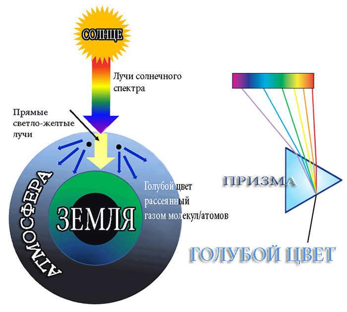 Схема преобразования солнечных лучей в голубые