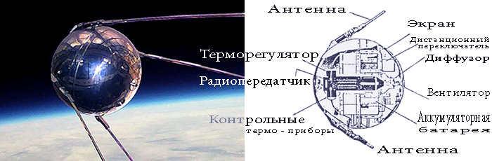 Первый спутник Земли - «Sputnik-1» планеты Земля